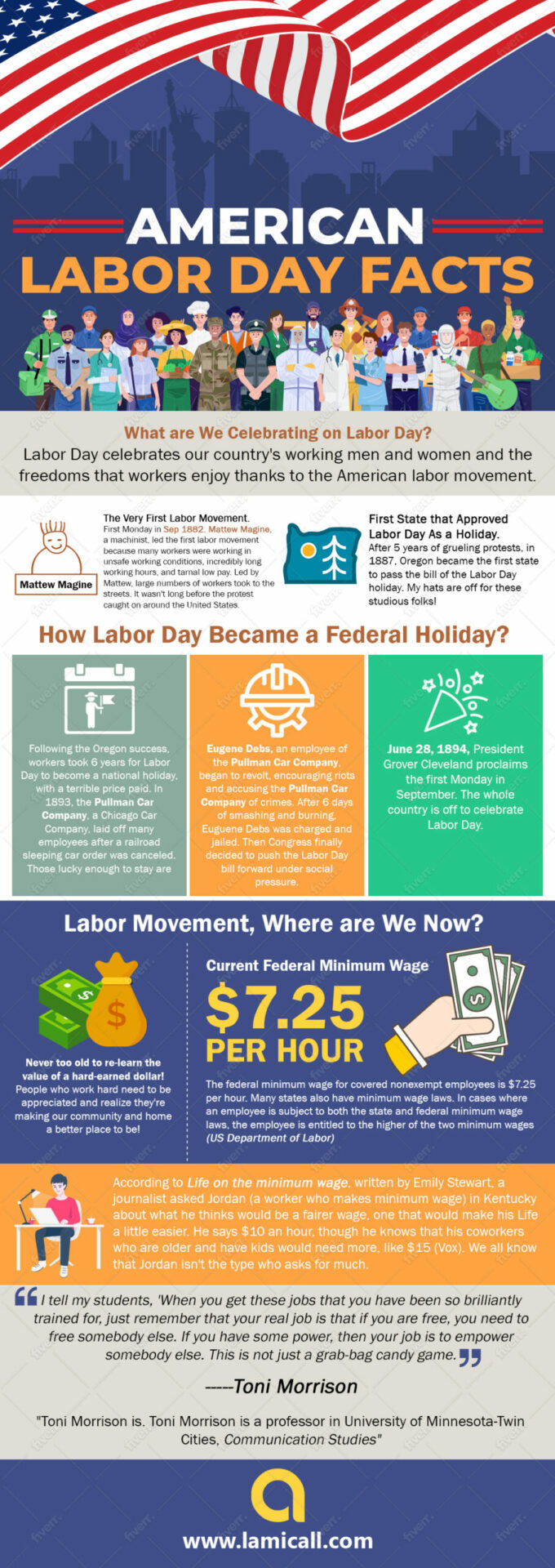 Labor Day History Powered by Lamicall